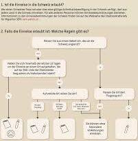 Medidas corona - Nuevas reglas de cuarentena y entrada: debe saber que