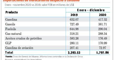 Falta reserva de combustibles representa amenaza para RD