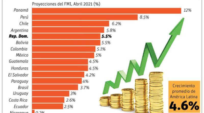 Recuperación economía refrendada por FMI y BM