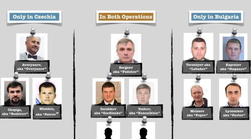 La temida Unidad 29155, detrás del espionaje ruso que puso a Europa en guardia frente a Moscú
