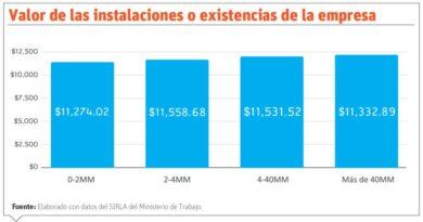 Diversidad de salarios mínimos generaliza la pobreza monetaria