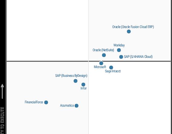 Oracle Fusion Cloud ERP es nombrado líder por quinto año consecutivo en el Cuadrante Mágico de Gartner para las suites de gestión financiera de Cloud Core para empresas medianas, grandes y globales