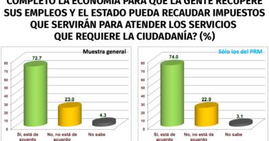 Población quiere que se reabra totalmente la economía en RD