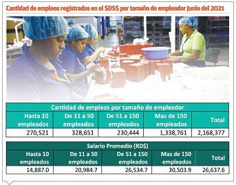 Más de 175 mil empleados no han percibido el alza salarial
