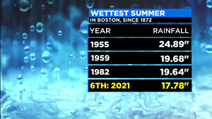 Los restos de Henri traerán una última ronda de fuertes lluvias a Massachusetts el lunes
