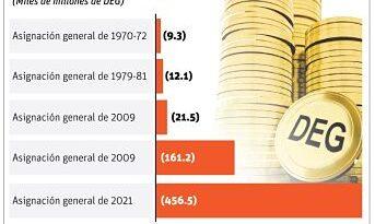 Depósitos FMI son para reservas internacionales