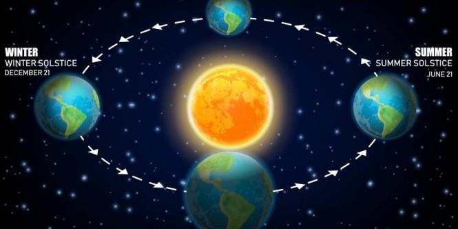 Equinoccio, el fenómeno que marca el inicio de días cortos y noches largas